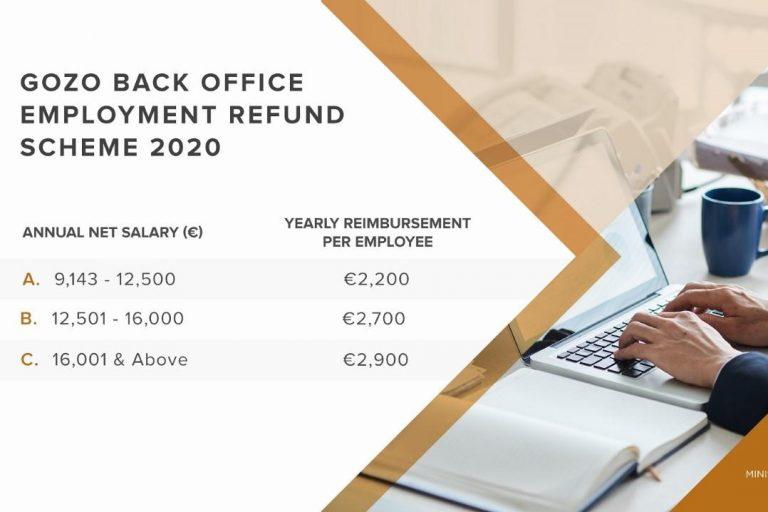 Nuovi incentivi alle aziende per trasferire gli uffici a Gozo
