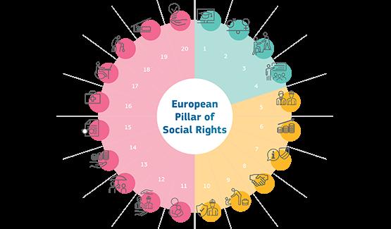 I 20 principi del pilastro europeo dei Diritti sociali